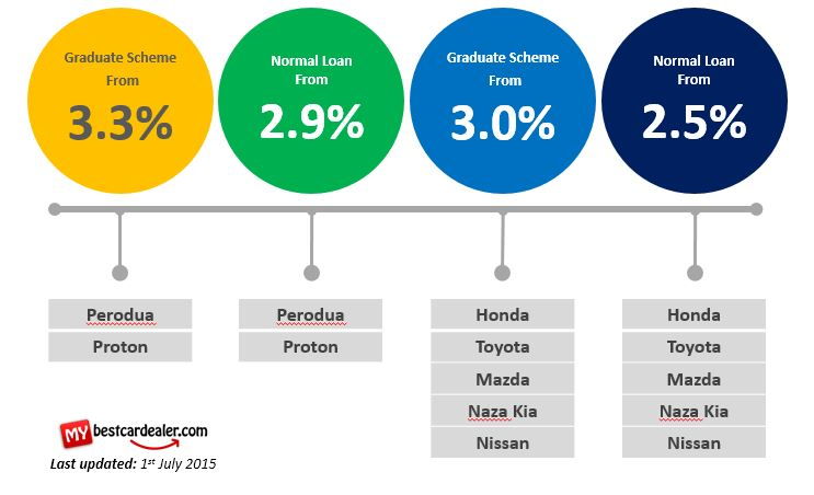 New Car Loan Interest Rate Comparison