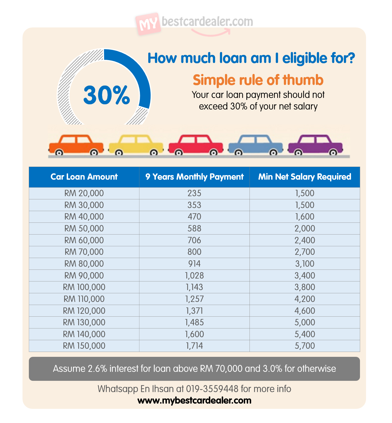 Refinance Car Loan Calculator Australia