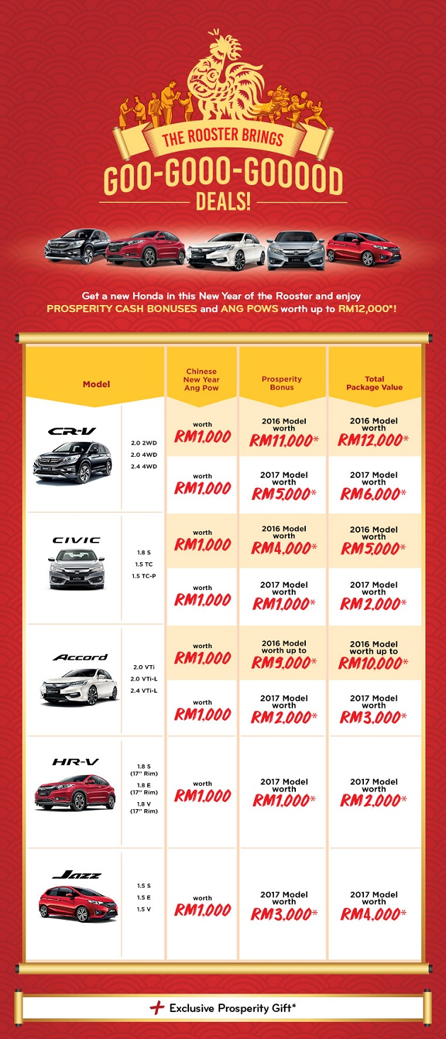 Honda Discount February Promotion 2017