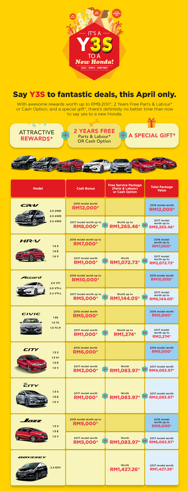 Honda discount price promotion april 2017