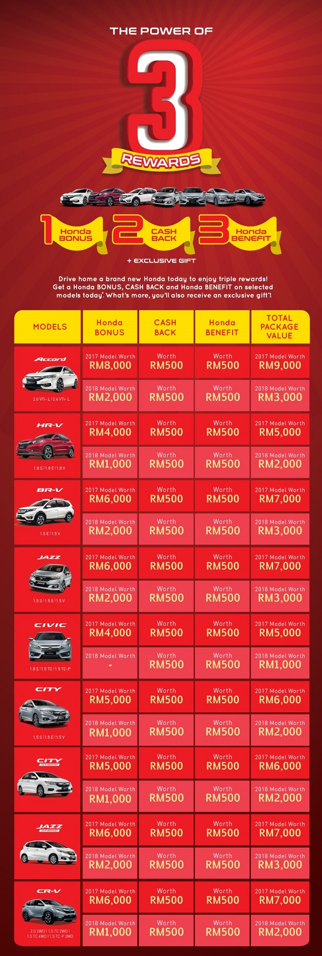 Honda Price Promotion March 2018