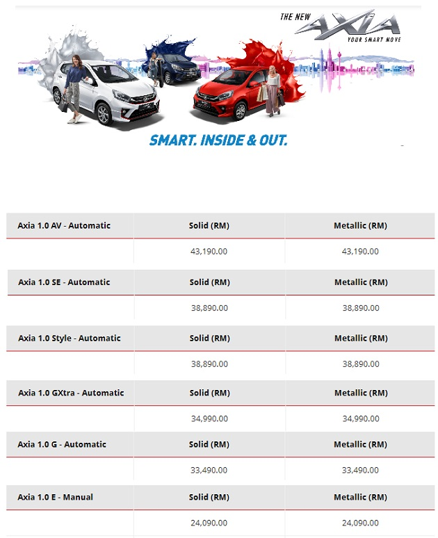 New Perodua Axia 2019 2020 - Price List