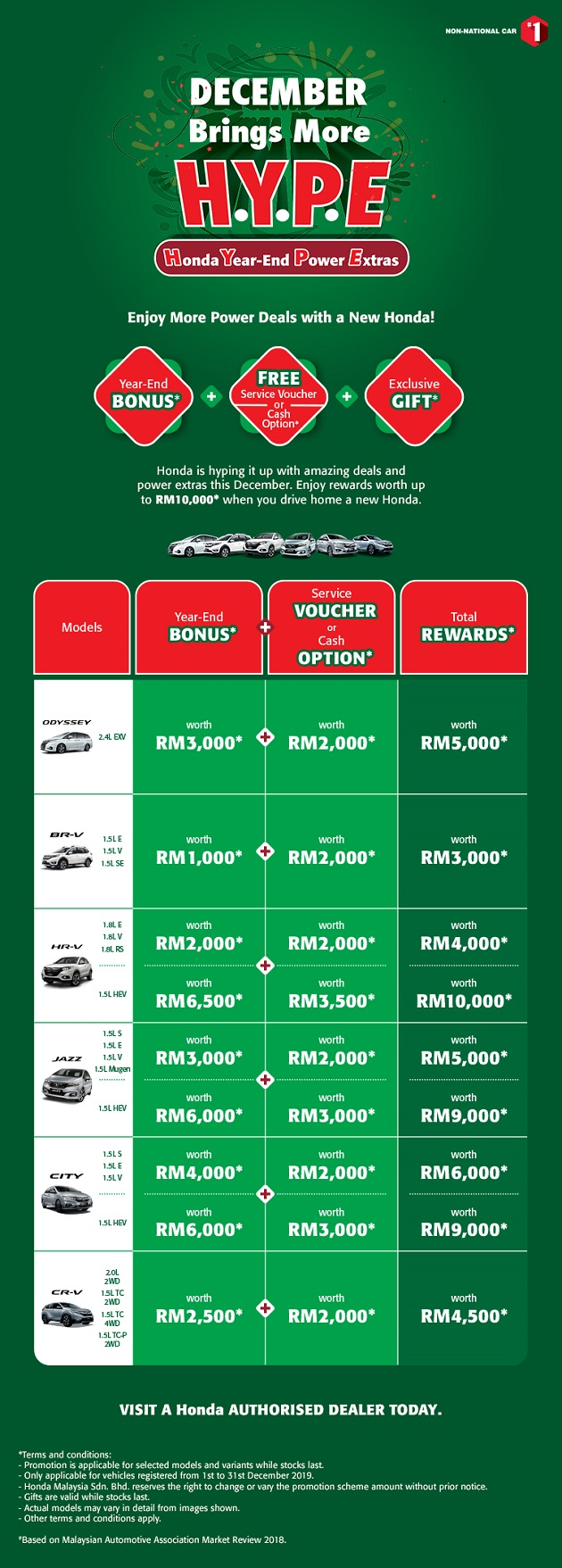 Honda Year End December Rebate Promotion 2019
